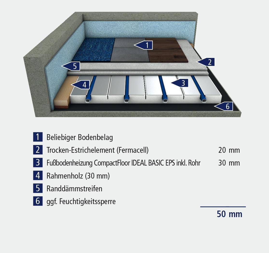 Ideal Basic Eps 30 Flachenheizung Produkte Compactfloor